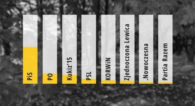 Jak głosowali mieszkańcy Podkarpacia? Wyniki sondażu late poll Ipsos  - Aktualności Podkarpacie